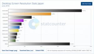 日本での2018年6月のデスクトップパソコン画面解像度シェア・統計